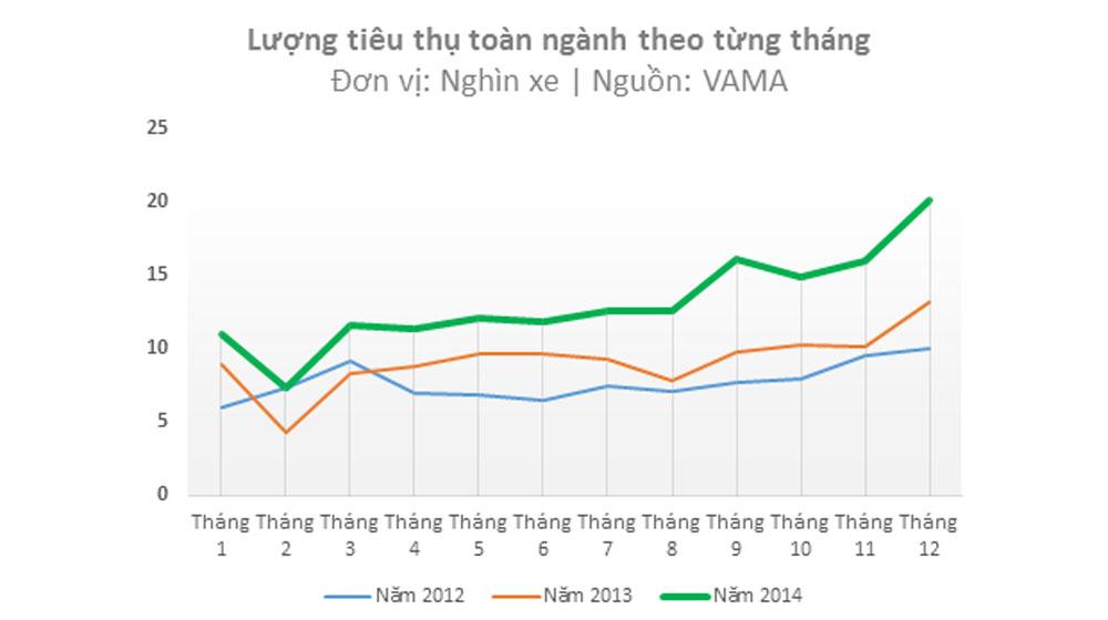 bieu-do-tang-truong-nganh-o-to-tung-thang---nguon-V.jpg