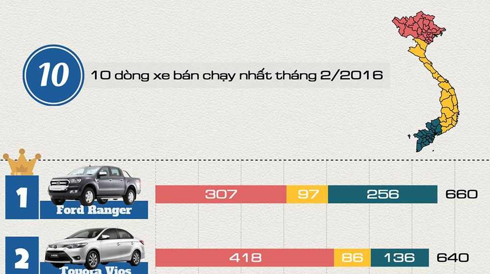 [Infographic] 10 dòng xe bán chạy nhất tháng 2/2016