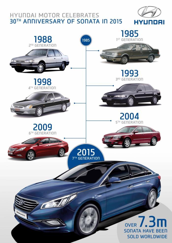 7 thế hệ của Hyundai Sonata